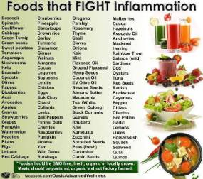 anti-inflammatory-food-chart