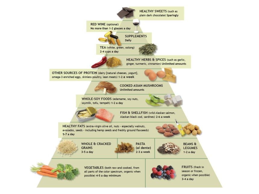 What-Is-The-Anti-Inflammatory-Diet-And-Food-Pyramid